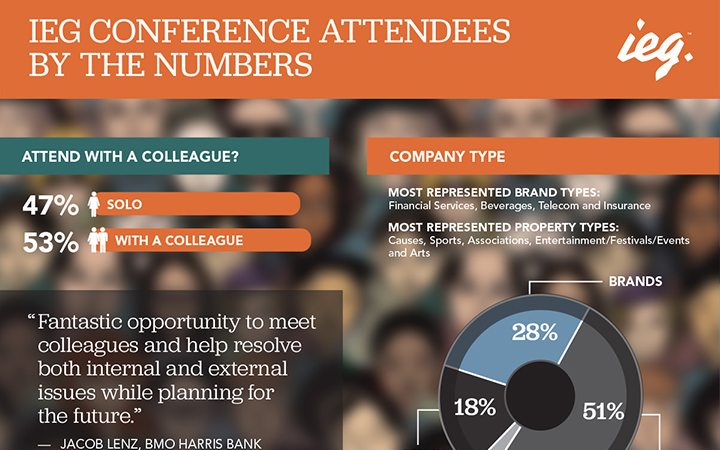 IEG Conference Attendees by the Numbers