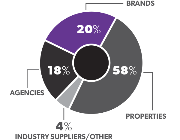 Company Types: Properties: 56%; Brands: 20%; Agencies: 20%; Industry Suppliers/Other: 4%