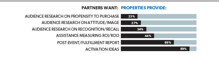 Comparing Services Partners Want To What Properties Provide