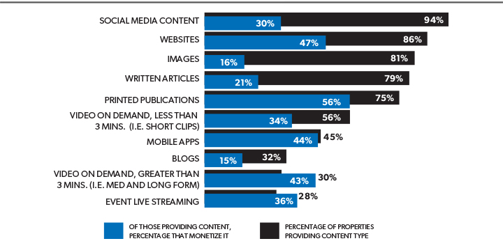What Types Of Content Do You Produce And Are You Monetizing It?