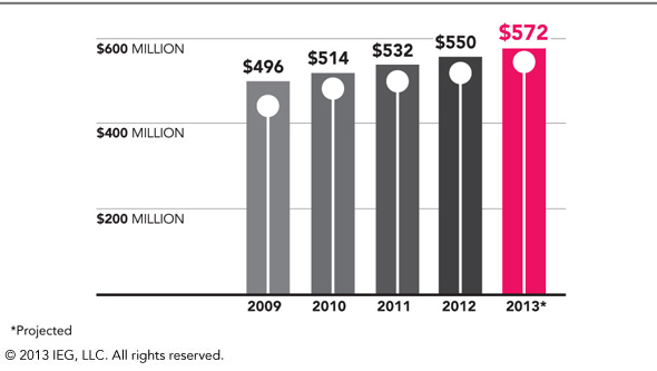 Association Spending To Total $572 Million In 2013