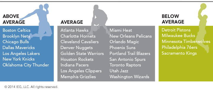 NBA Team Sponsorship Revenue Rankings