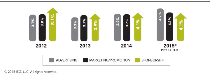 Annual Growth of Advertising, Marketing/Promotion and Sponsorship - Global