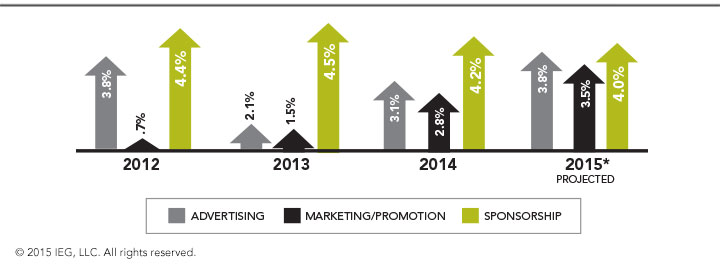 Annual Growth of Advertising, Marketing/Promotion and Sponsorship - North America