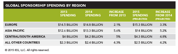 Global Sponsorship Spending by Region