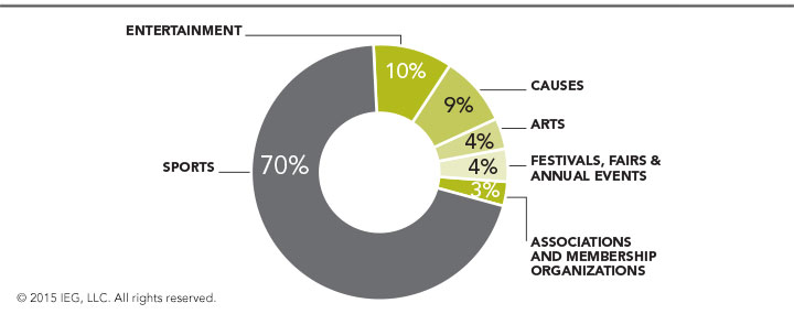 Projected 2015 Shares of North American Sponsorship Market