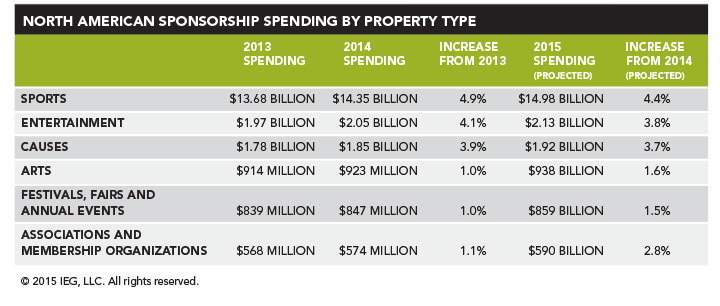 North American Sponsorship Spending by Property Type