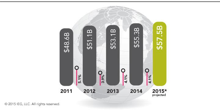 Total Global Sponsorship Spending