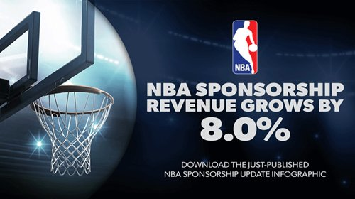 NBA Sponsorship Revenue Grows by 8.0% for 2018-19 Season, Breaking $1.2B in Total Revenue