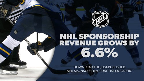 Sponsorship Spending on the NHL Grows 6.6% for the 2018-19 Season, Totaling More Than $597M